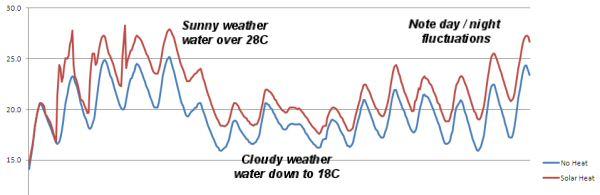 solar heat graph